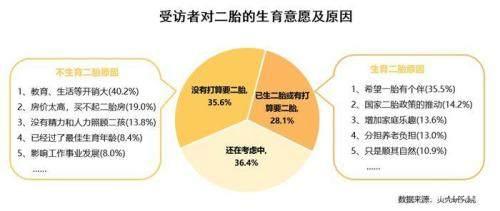 二胎家庭教育需求增强超6成购